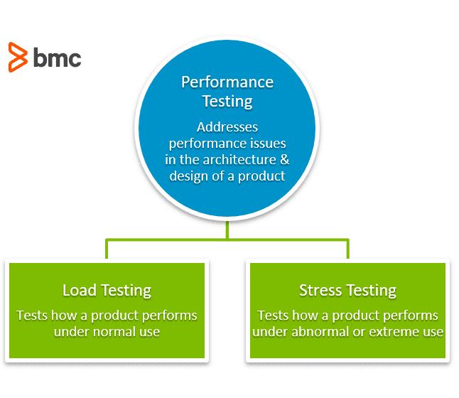 Performance testing load vs stress testing