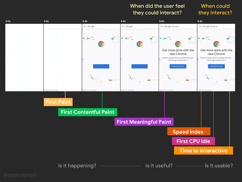 Explaining TTI and interactivity - Source: dev.to