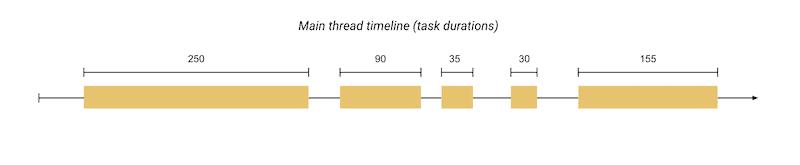 The main thread timeline (tasks duration) - Web.Dev