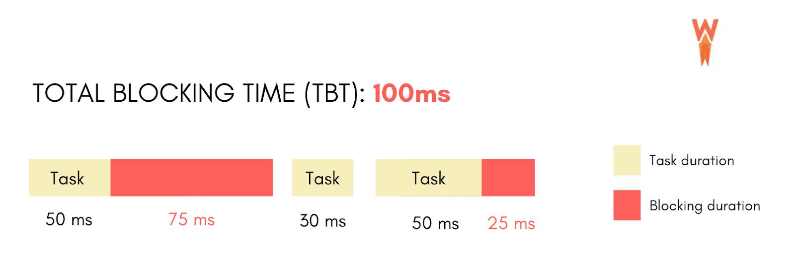 Total Blocking Time - Example