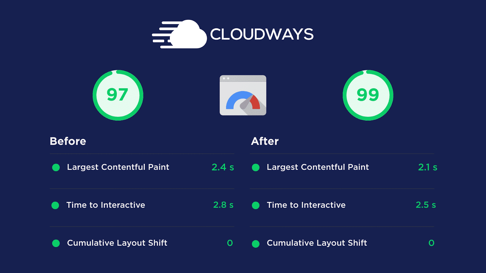 Cloudways PageSpeed Insight score