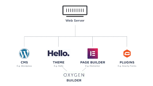 Theme and page builder with Oxygen Builder