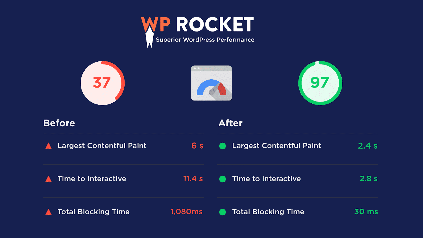 WP Rocket results - Before and after