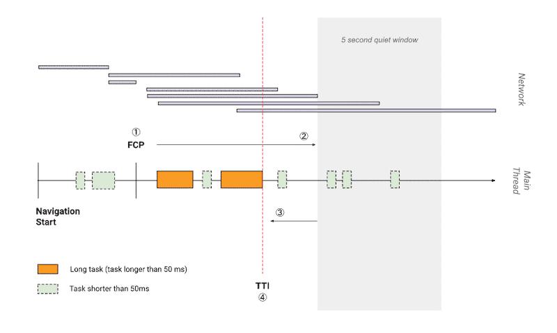 Explaining how TTI is calculated - Source: Webdev - TTI