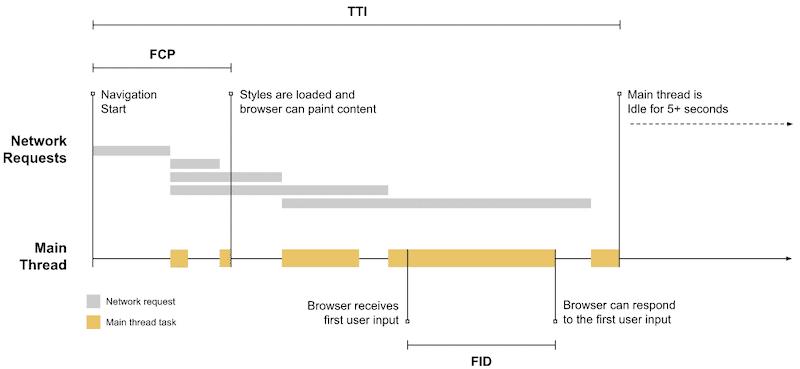 FID-TTI explained