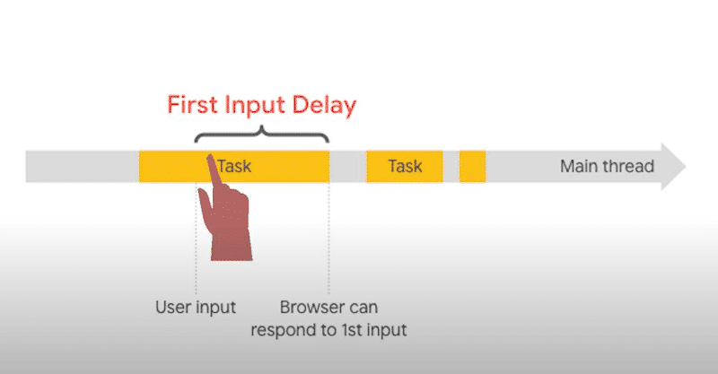 FID metric: from user input to browser responding time