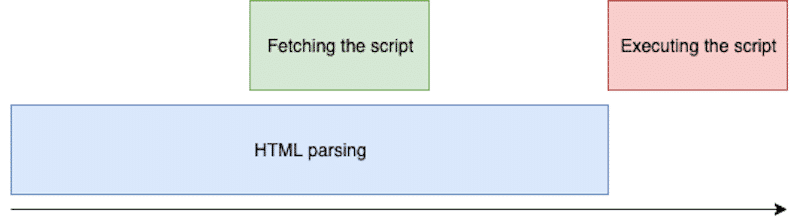 How the defer attribute works - source: javascript.plainenglish
