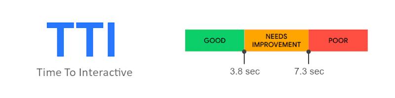 TTI acceptable score - web.dev