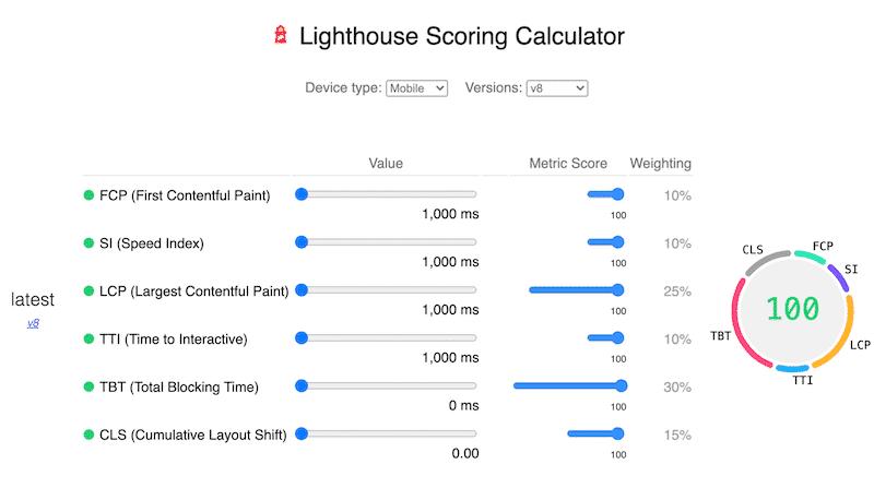 KPIs - Source: Lighthouse Scoring Calculator (v8)
