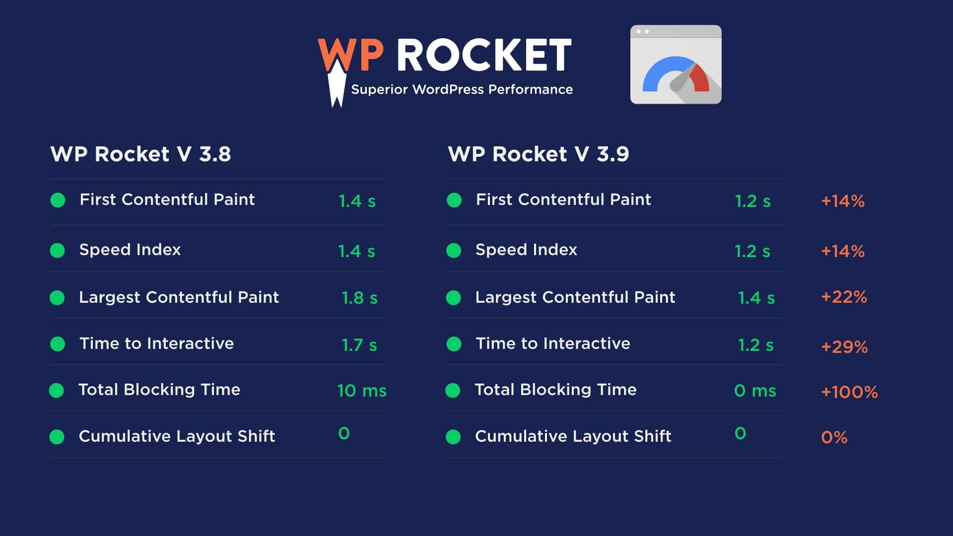 WP Rocket v3.8 vs. v3.9: Amazing performance improvements