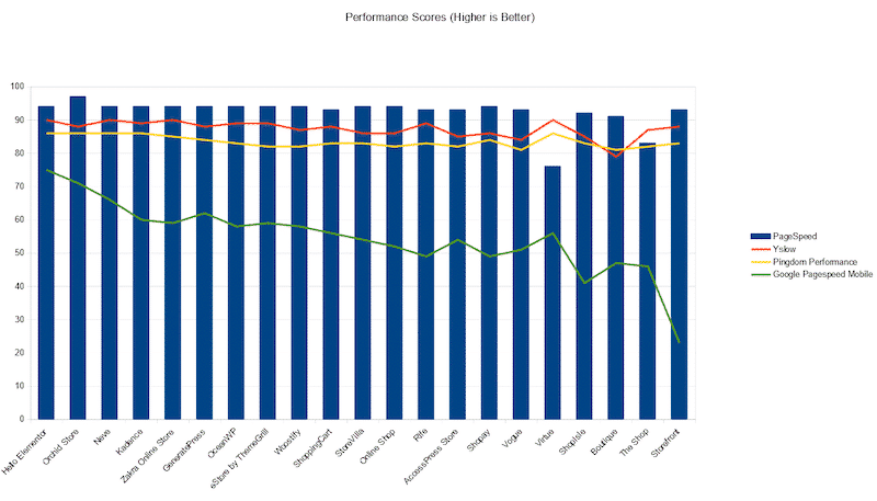 Performance score for popular WordPress themes - Kinsta
