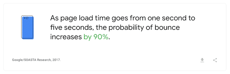 Speed influencing the bounce rate - Source: Think With Google