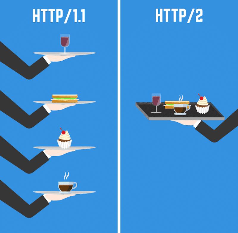 HTTP/1 vs. HTTP/2