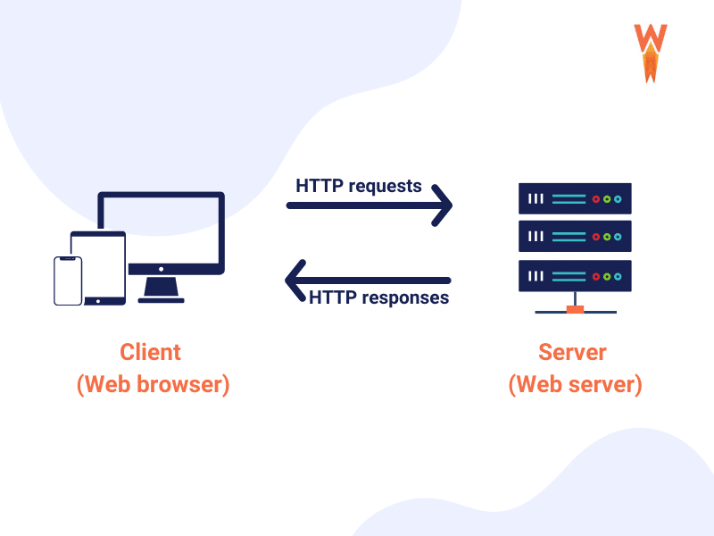 HTTP requests between the web browser and the server