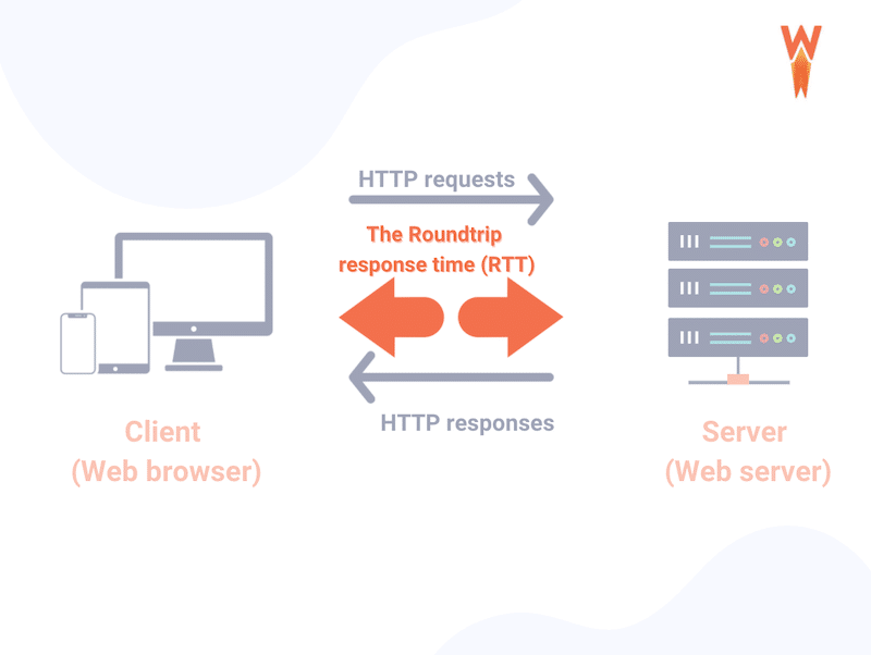 RTT: the time it takes for a server to respond to a file request when someone visits your site.