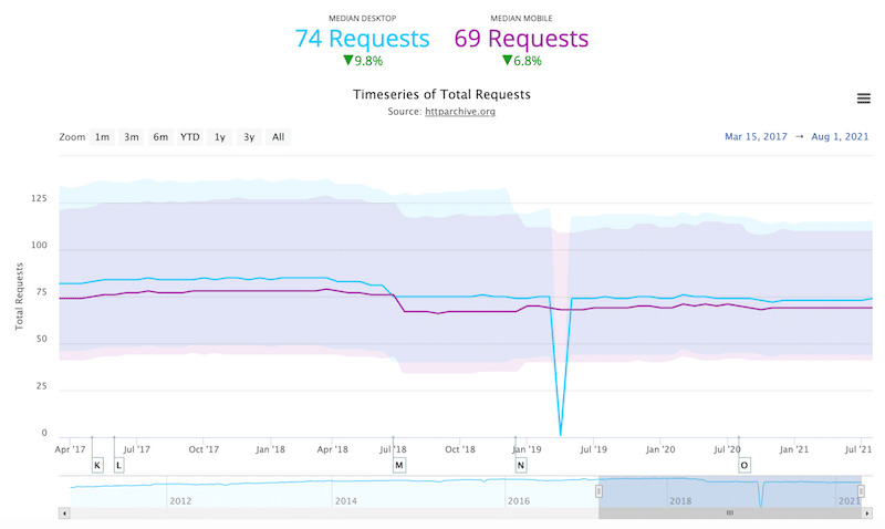 Requests per page on mobile and desktop between 2017 and 2021 — Source: httparchive.org